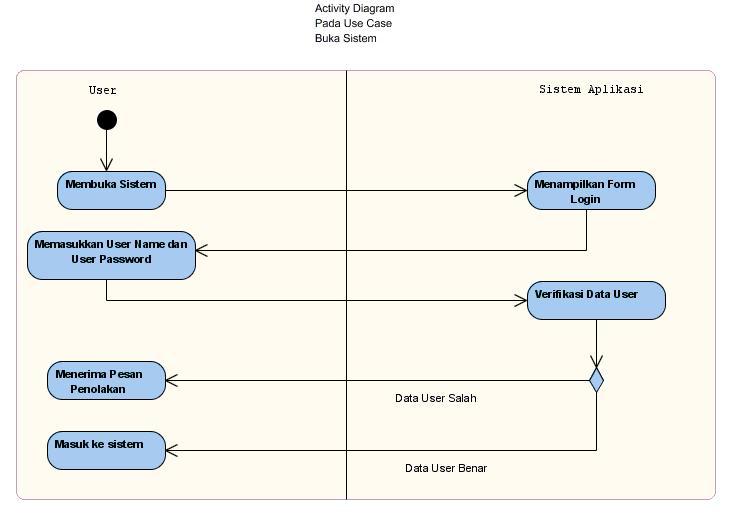 Kampus bangun ariyantos blog page 4 activity diagram buka sistem ccuart Image collections