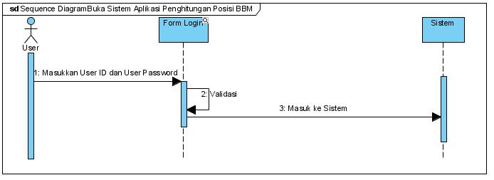 Kampus bangun ariyantos blog page 4 sequence diagram buka sistem ccuart Image collections