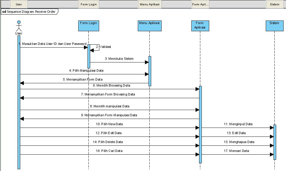 Diagram Activity Dan Sequence Pada Use Case Untuk Spbu Bangun